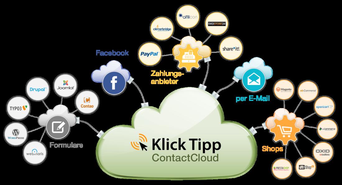 KlickTipp ist individuell erweiterbar und beliebig kombinierbar.